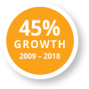 45% Growth Total Output 2009-2018
